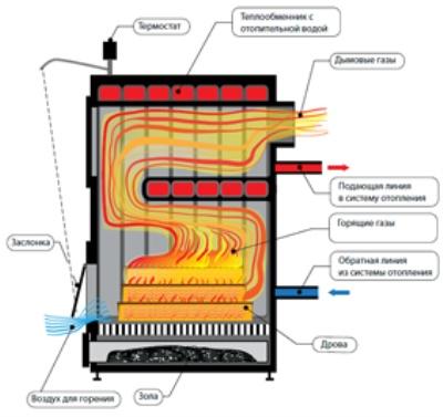 Воздушное отопление на твердом топливе своими руками